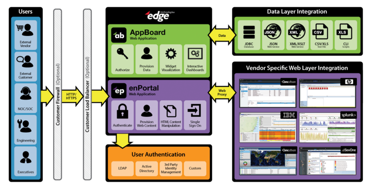 AppBoard Software Components