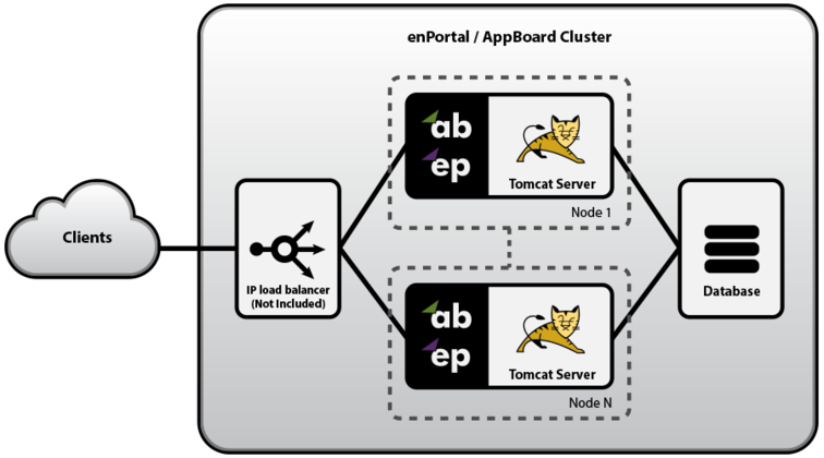 Two Node Cluster Architecture Diagram